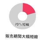販売期間大幅70%短縮