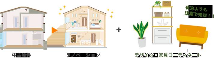 中古物件 → リノベーション + デザイン・家具コーディネート (従来よりも短期で売却!!)